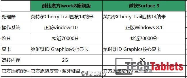 Cube iwork8 Atom X5 Z8300 Cherry Trail 1