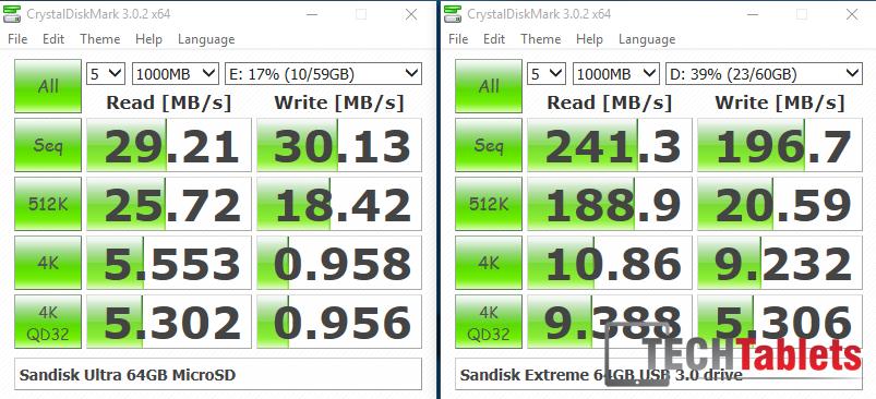 Storage speeds X2 Pro