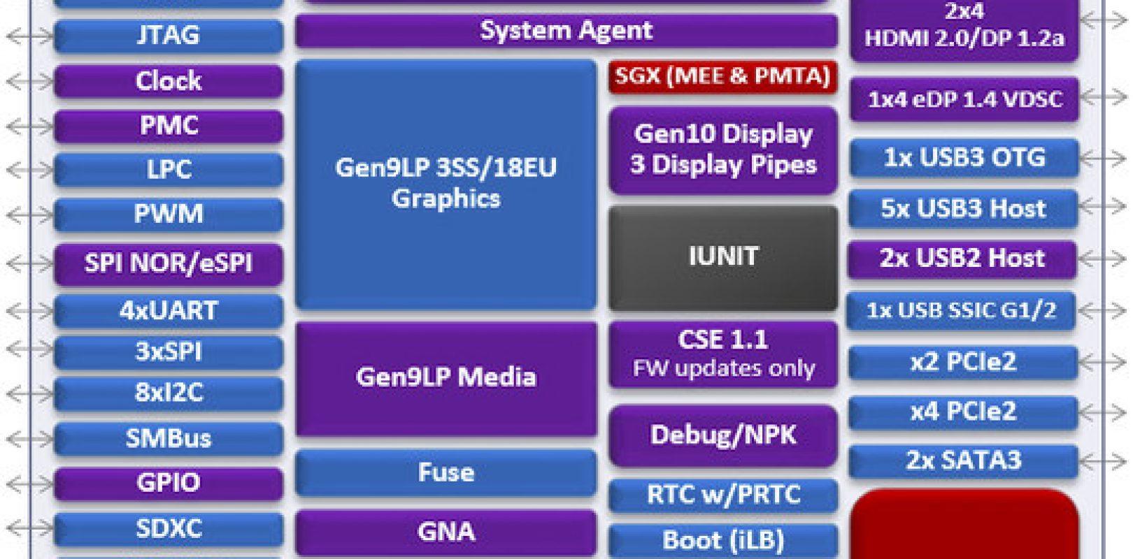 Apollo Lake Successor Gemini Lpddr4 Hdmi 20 4 Wide Pentium Block Diagram Pipeline