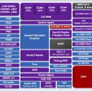 Apollo Lake Successor Gemini Lake – LPDDR4, HDMI 2.0 & 4-Wide Pipeline