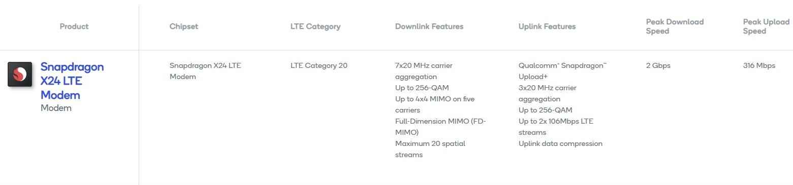 Snapdragon X24 LTE Modem
